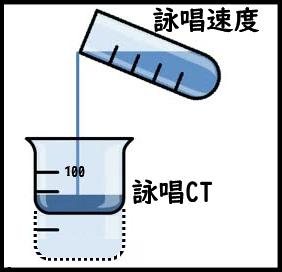 詠唱CTと詠唱時間短縮スキルの関係