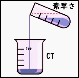 CTとクロックダウンの関係図